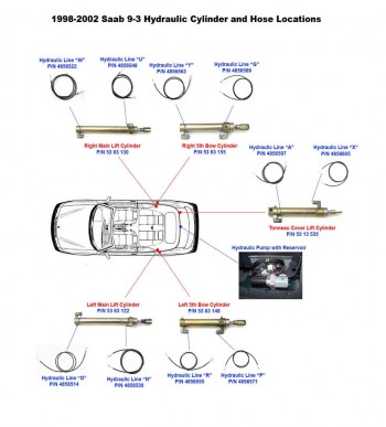 Saab 9-3, (93) Aero &...